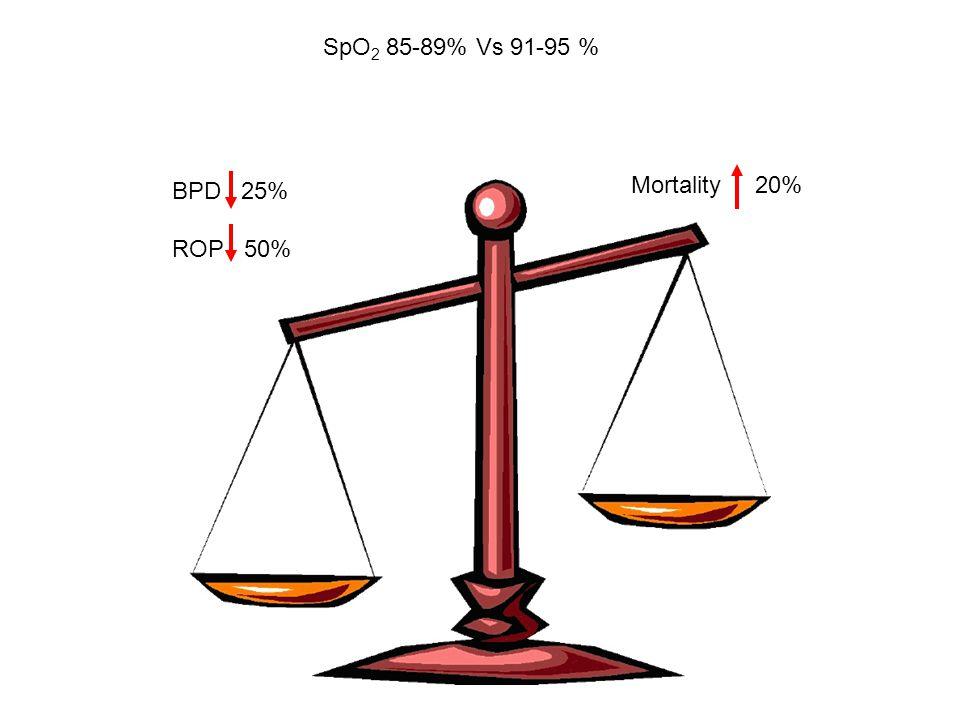 SpO2 85-89% Vs 91-95 % BPD 25% ROP 50% Mortality 20%