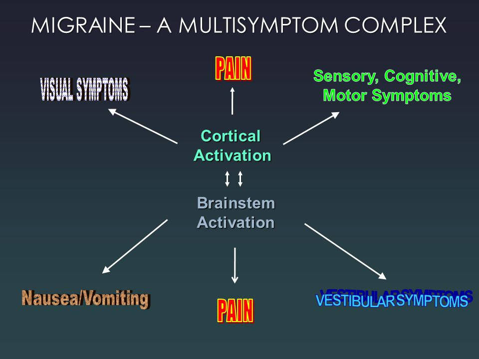 Sensory, Cognitive, Motor Symptoms