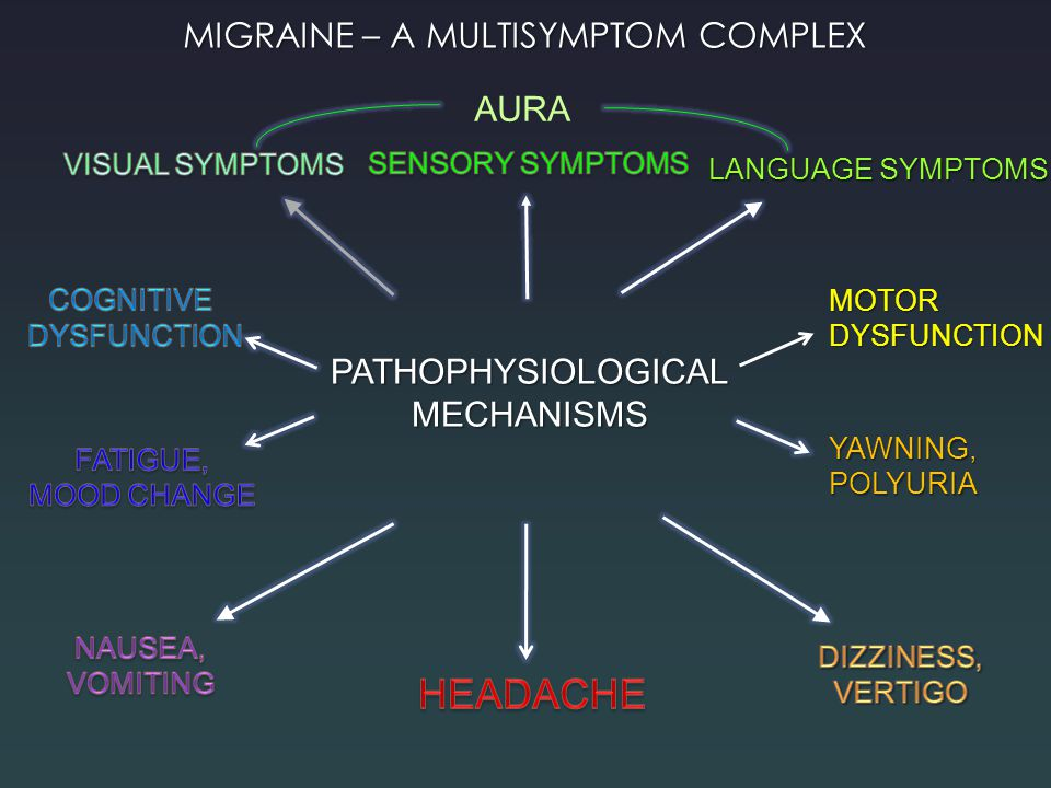 HEADACHE MIGRAINE – A MULTISYMPTOM COMPLEX AURA PATHOPHYSIOLOGICAL