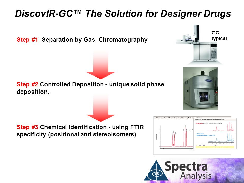 DiscovIR-GC™ The Solution for Designer Drugs