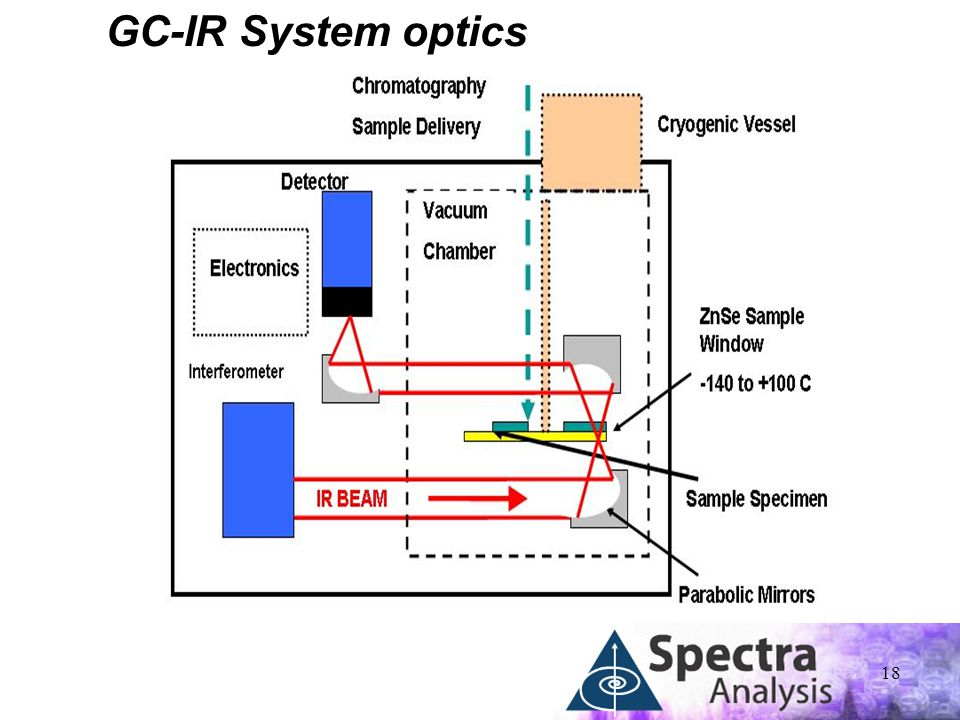 GC-IR System optics