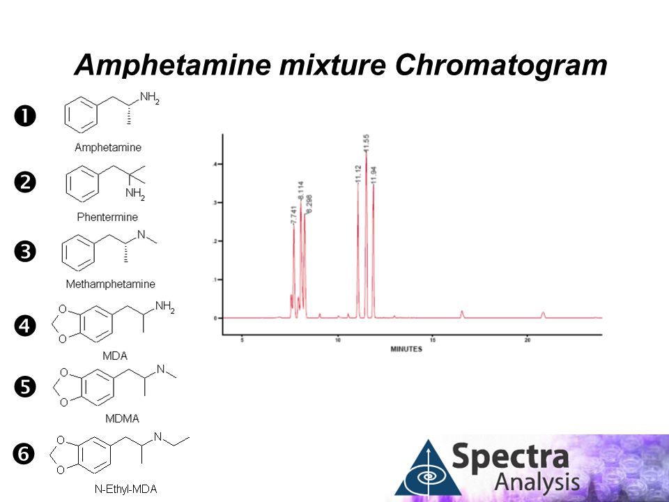 Amphetamine mixture Chromatogram