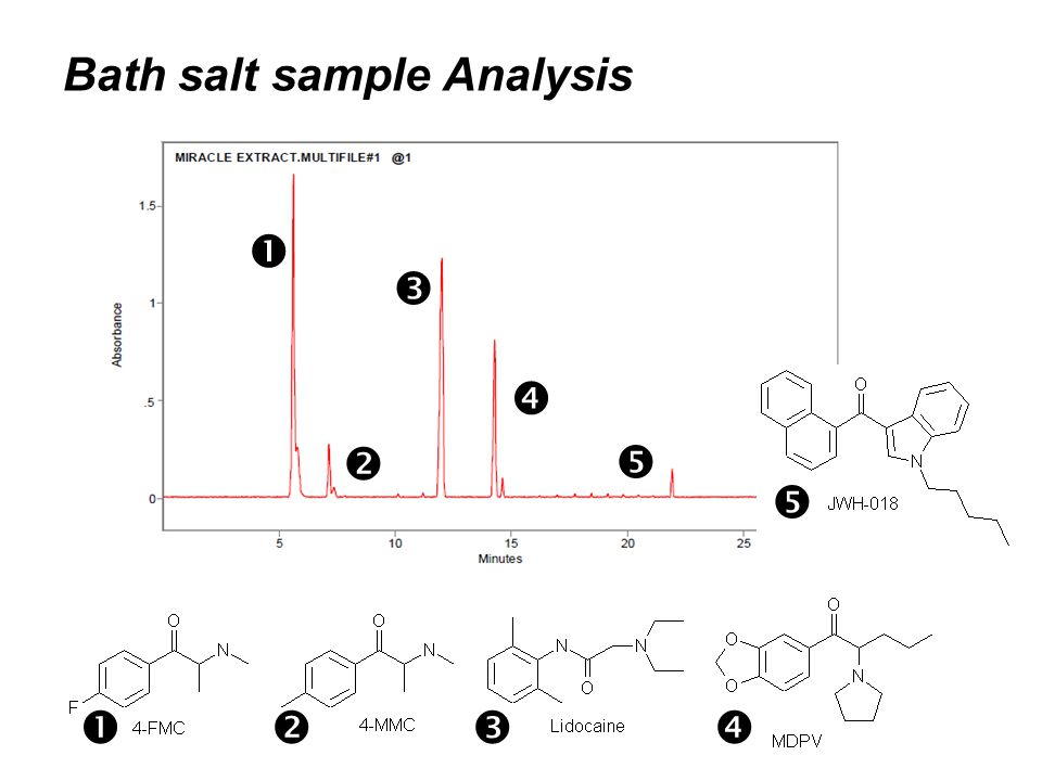 Bath salt sample Analysis