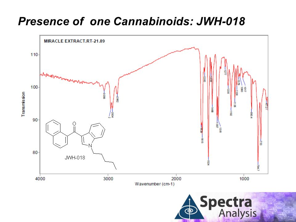 Presence of one Cannabinoids: JWH-018