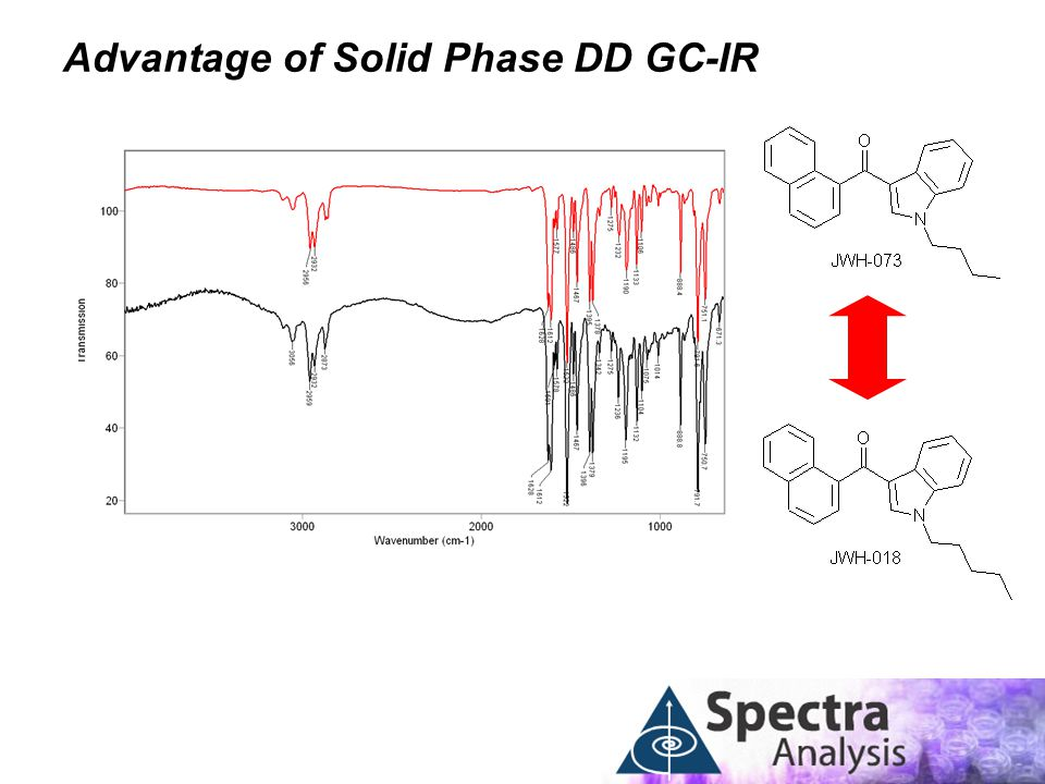 Advantage of Solid Phase DD GC-IR