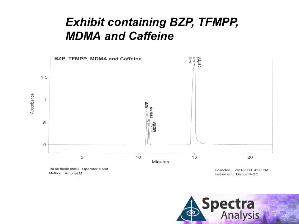 Exhibit containing BZP, TFMPP, MDMA and Caffeine