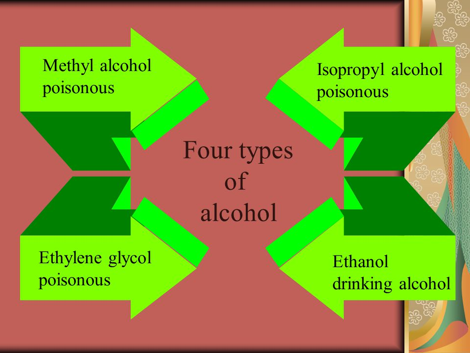 Four types of alcohol Methyl alcohol Isopropyl alcohol poisonous
