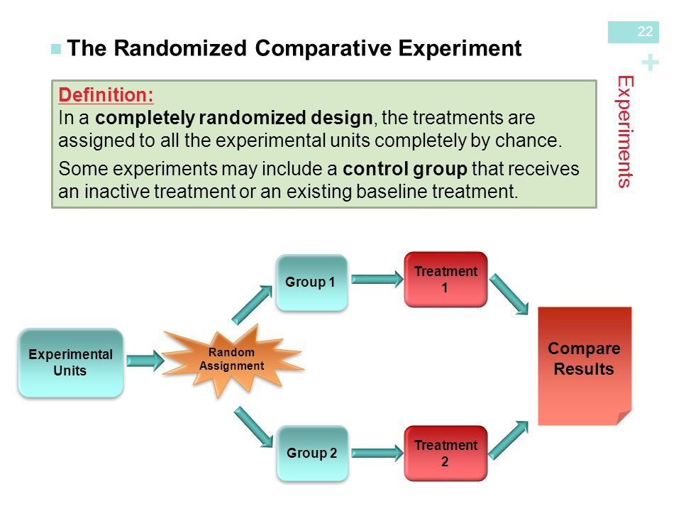 The Randomized Comparative Experiment
