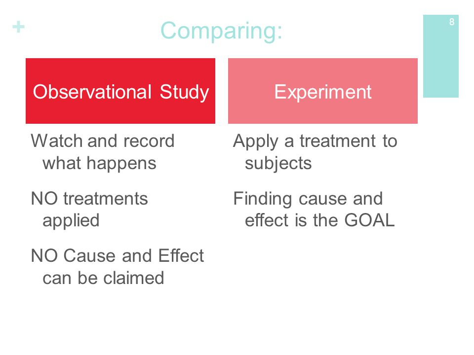 Comparing: Observational Study Experiment