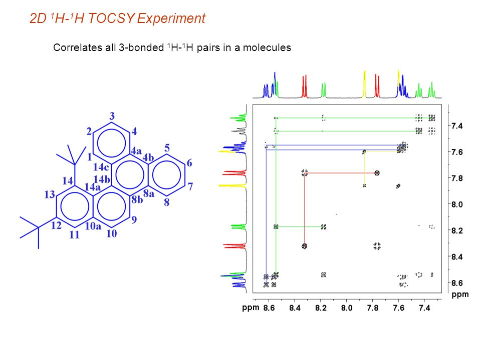 2D 1H-1H TOCSY Experiment Correlates all 3-bonded 1H-1H pairs in a molecules