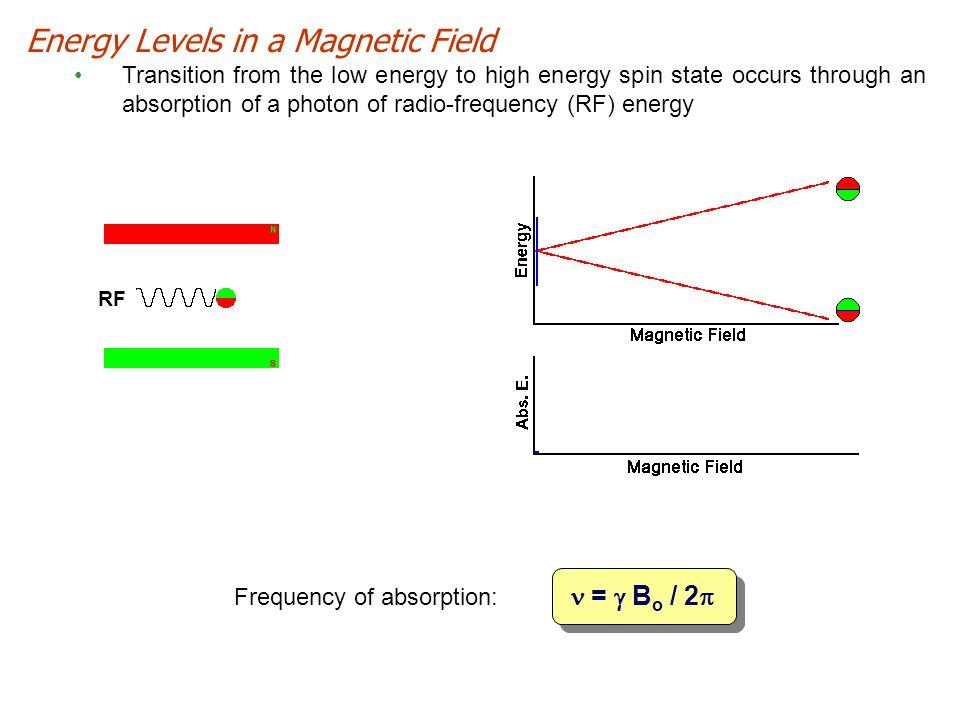 Energy Levels in a Magnetic Field