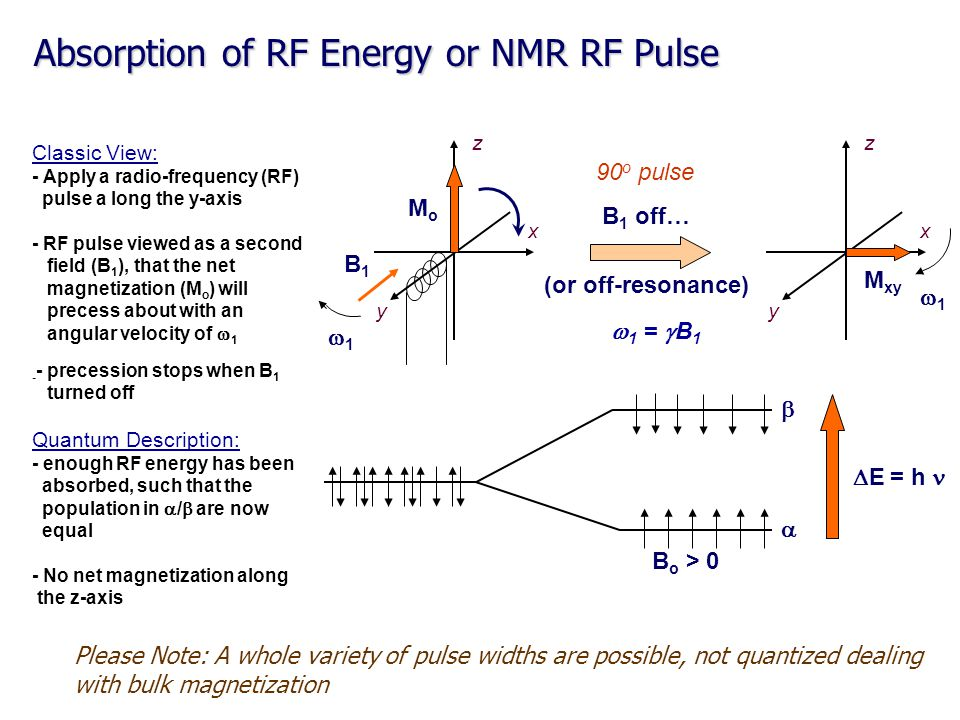 Absorption of RF Energy or NMR RF Pulse