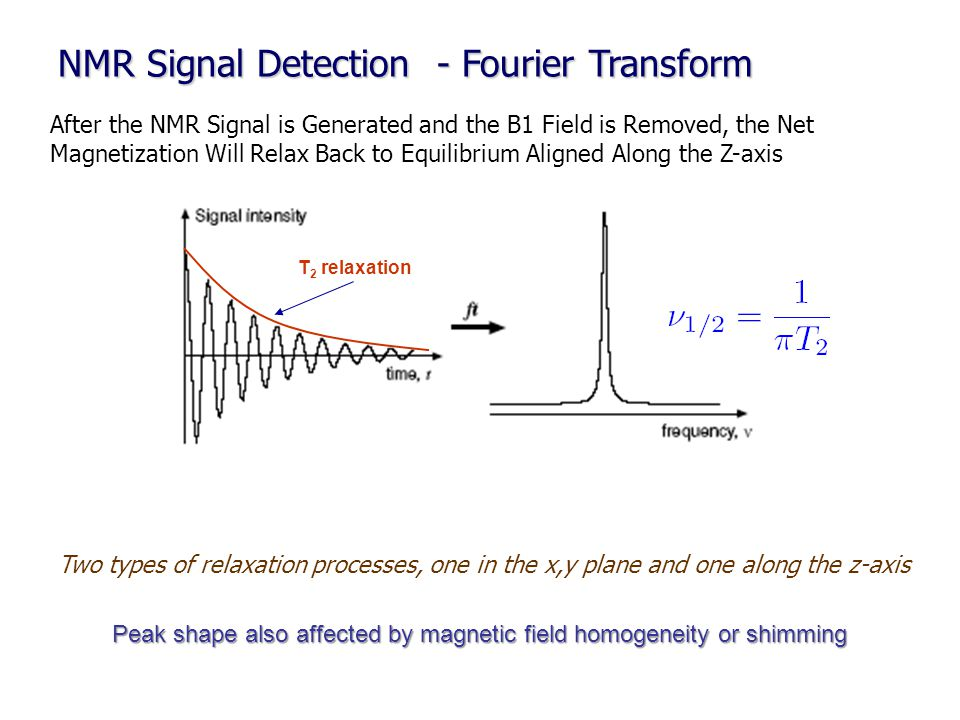 NMR Signal Detection - Fourier Transform