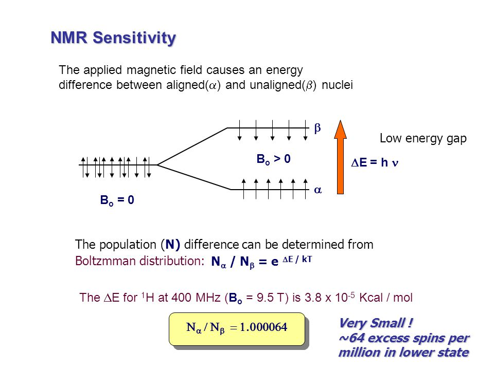 NMR Sensitivity The applied magnetic field causes an energy