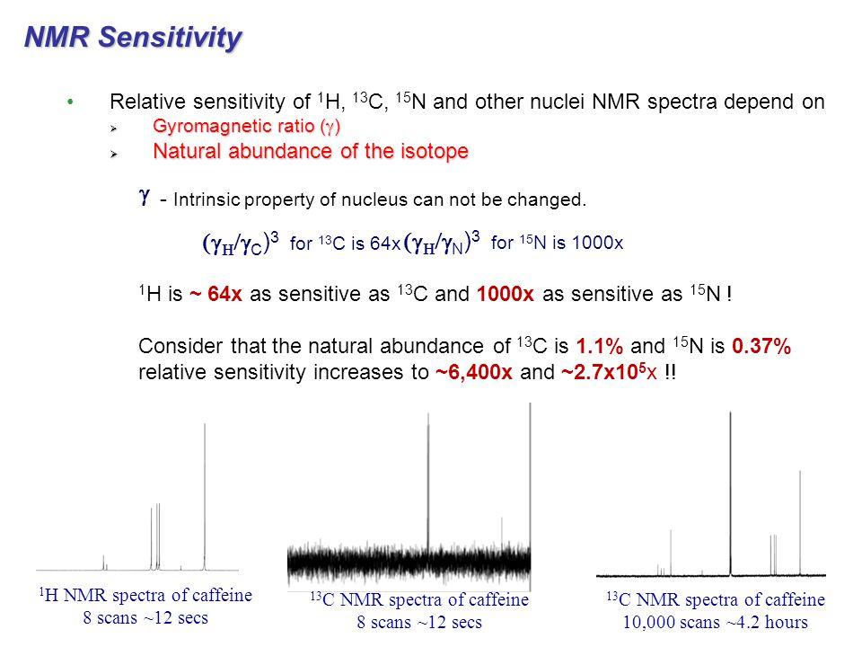 NMR Sensitivity g (gH/gC)3 for 13C is 64x (gH/gN)3 for 15N is 1000x