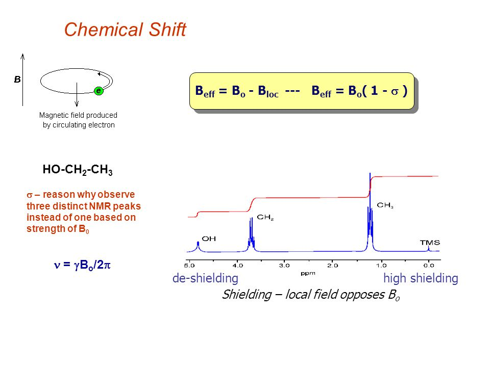 Chemical Shift Beff = Bo - Bloc --- Beff = Bo( 1 - s ) HO-CH2-CH3