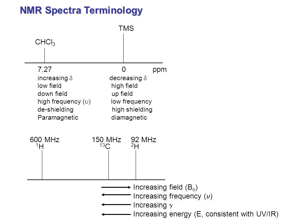 NMR Spectra Terminology