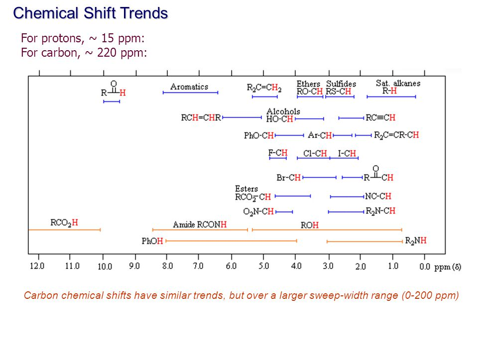 Chemical Shift Trends For protons, ~ 15 ppm: For carbon, ~ 220 ppm: