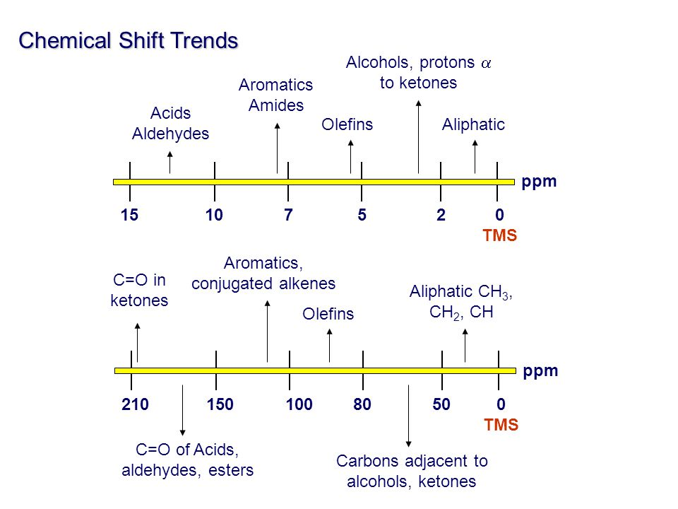 Chemical Shift Trends Alcohols, protons a to ketones Aromatics Amides