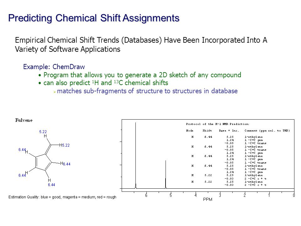 Predicting Chemical Shift Assignments