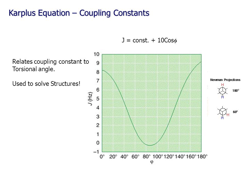 Karplus Equation – Coupling Constants