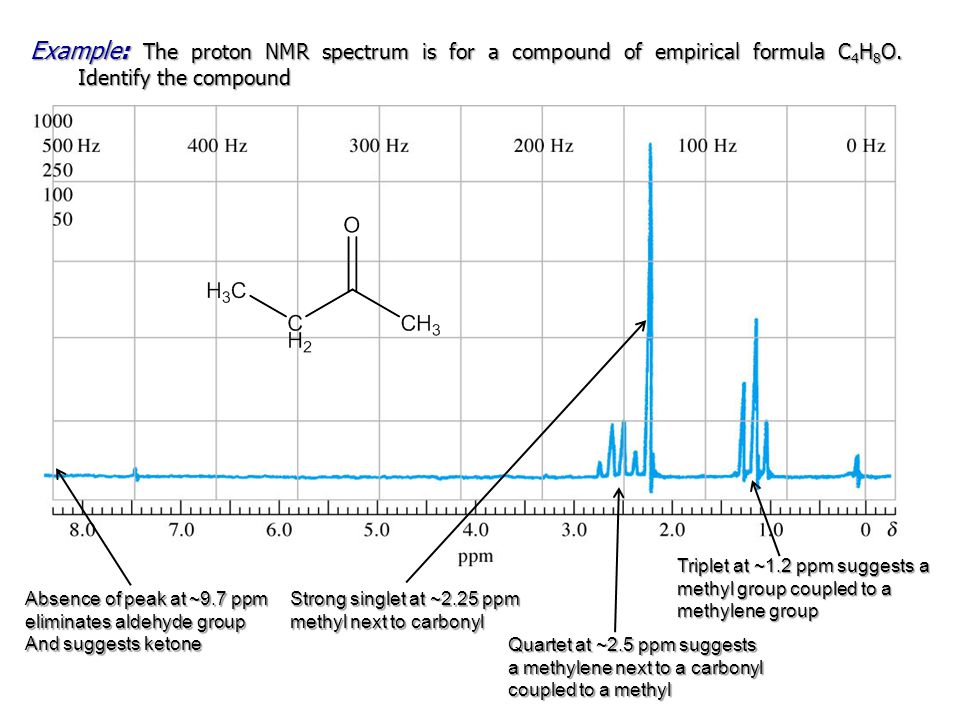 Example: The proton NMR spectrum is for a compound of empirical formula C4H8O. Identify the compound