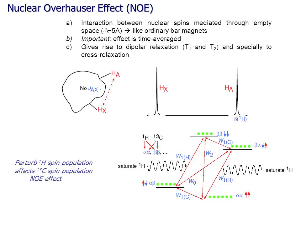 Nuclear Overhauser Effect (NOE)