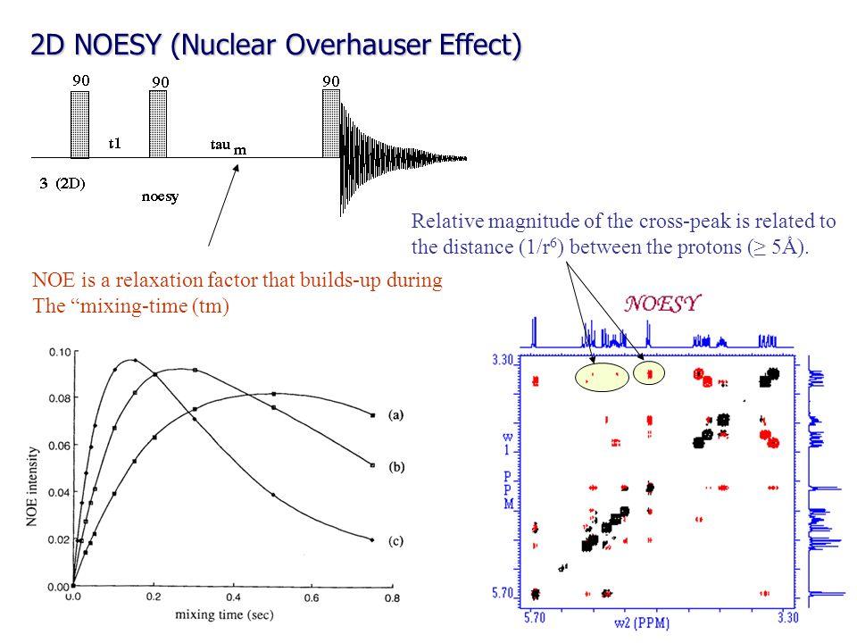 2D NOESY (Nuclear Overhauser Effect)