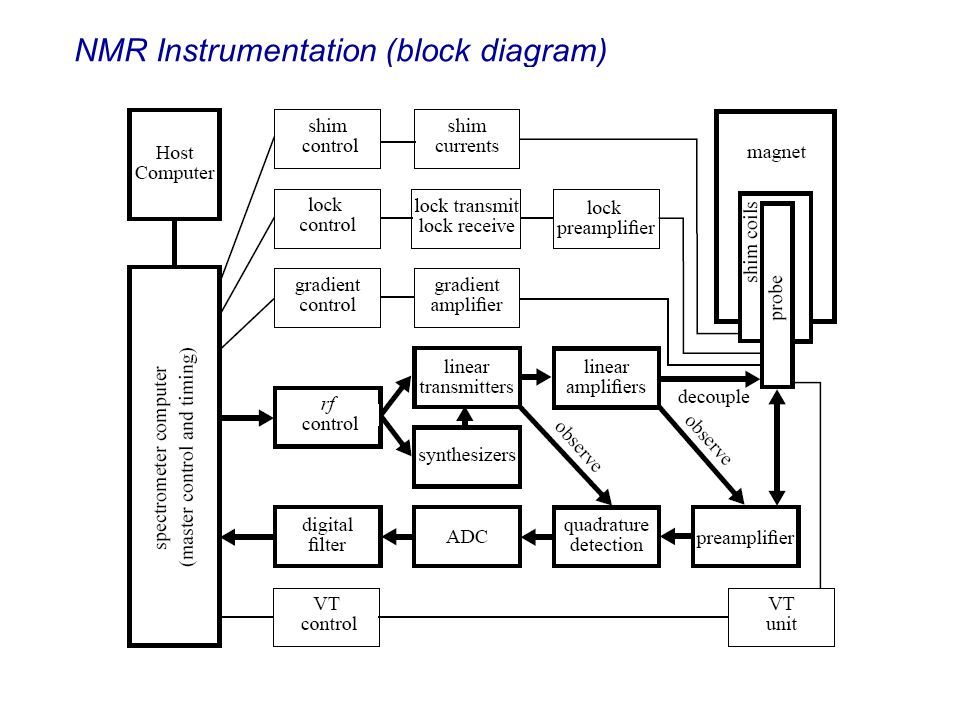 NMR Instrumentation (block diagram)