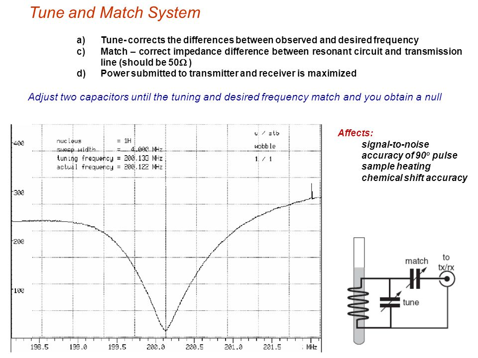 Tune and Match System Tune- corrects the differences between observed and desired frequency.