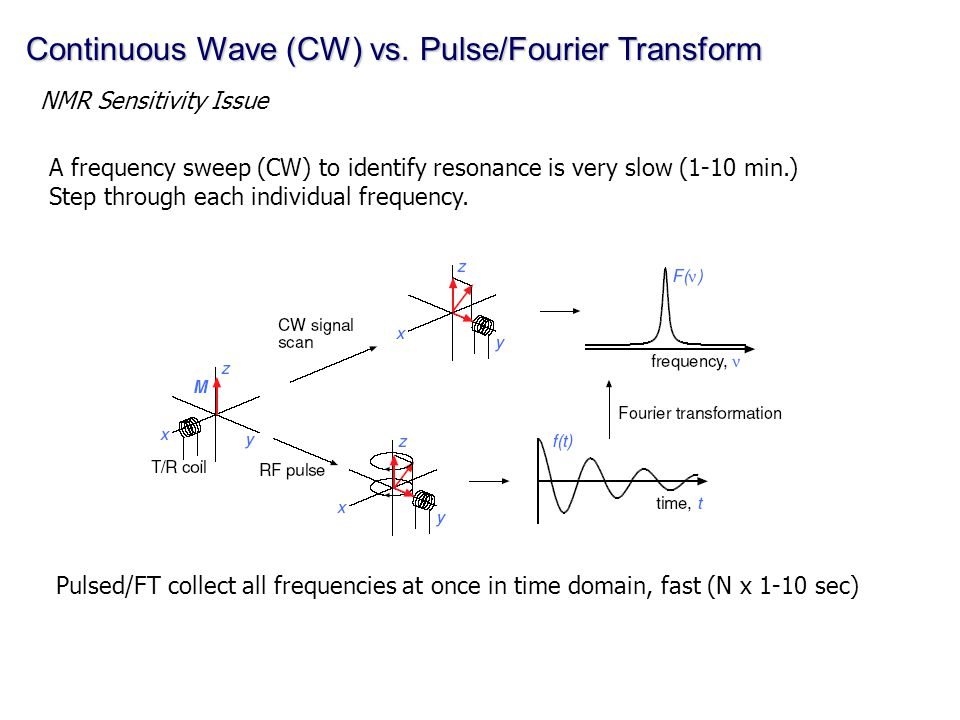 Continuous Wave (CW) vs. Pulse/Fourier Transform