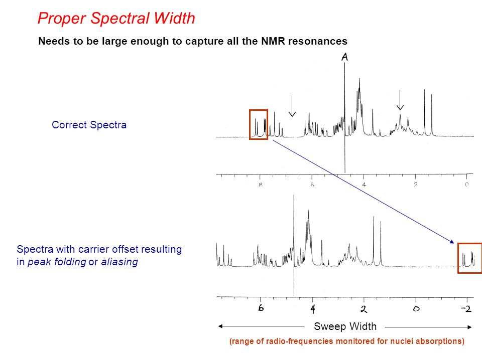 Proper Spectral Width Needs to be large enough to capture all the NMR resonances. Correct Spectra.