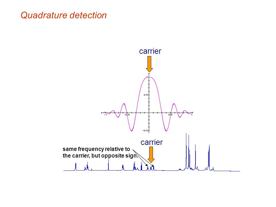Quadrature detection carrier