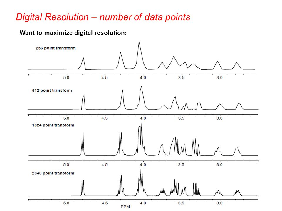 Digital Resolution – number of data points