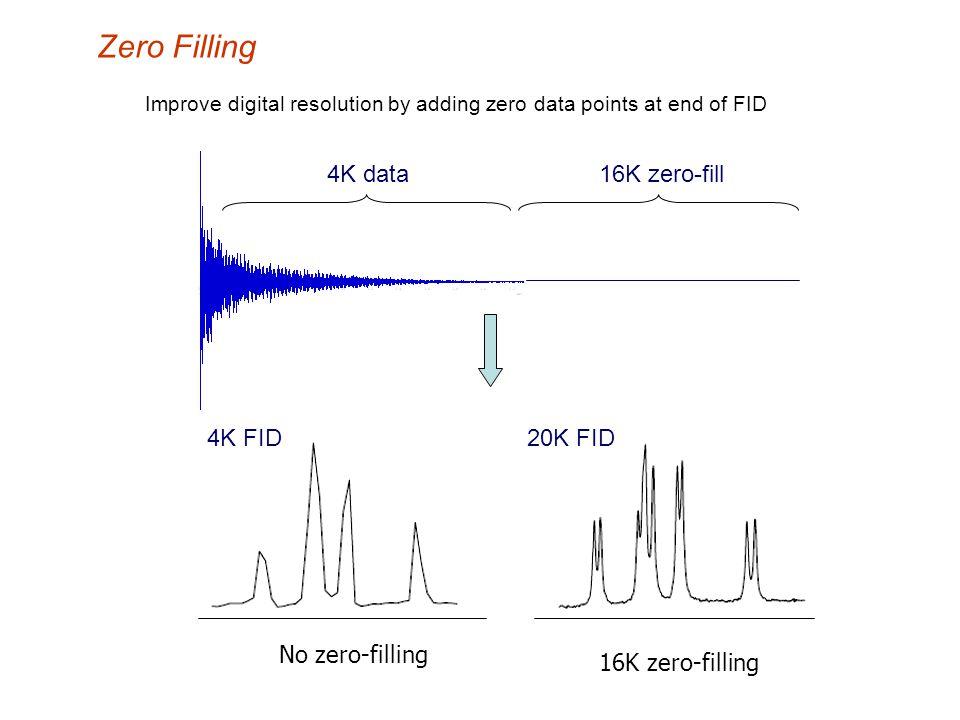 Zero Filling 4K data 16K zero-fill 4K FID 20K FID No zero-filling