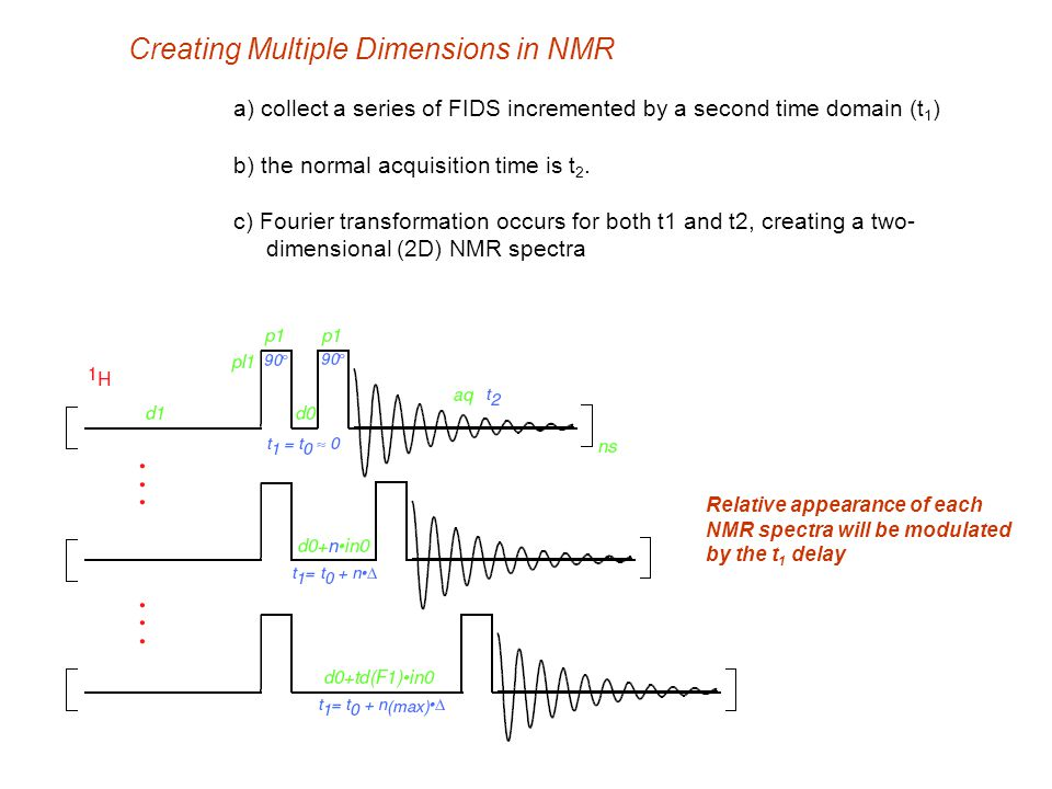 Creating Multiple Dimensions in NMR