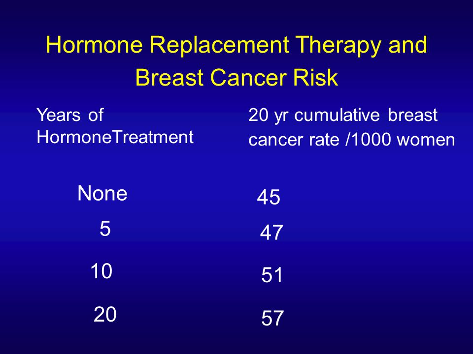 Hormone Replacement Therapy and Breast Cancer Risk