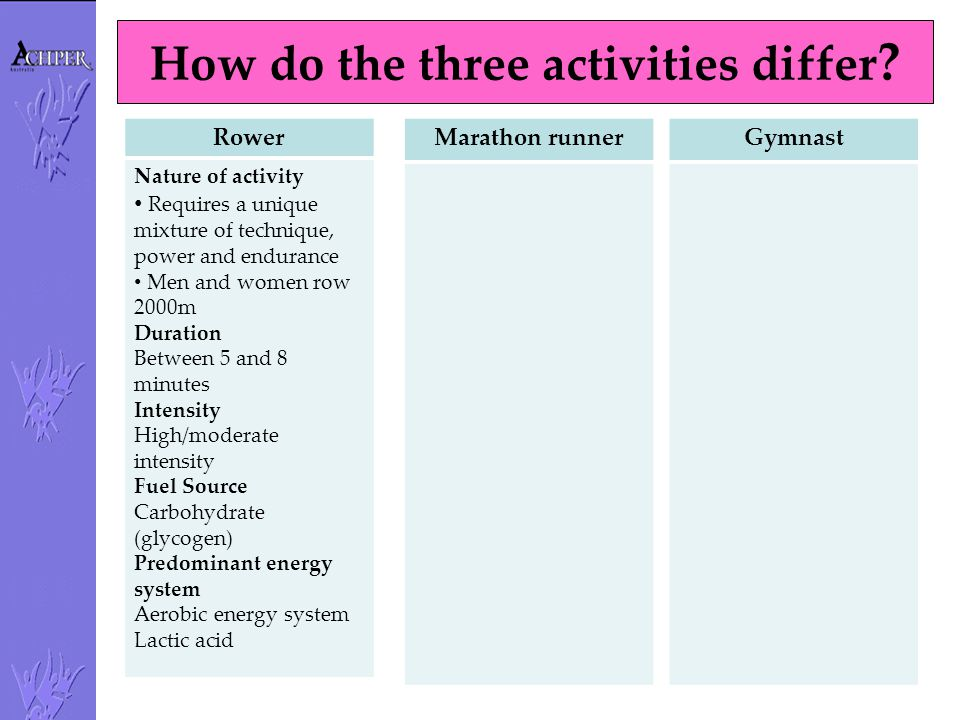 How do the three activities differ