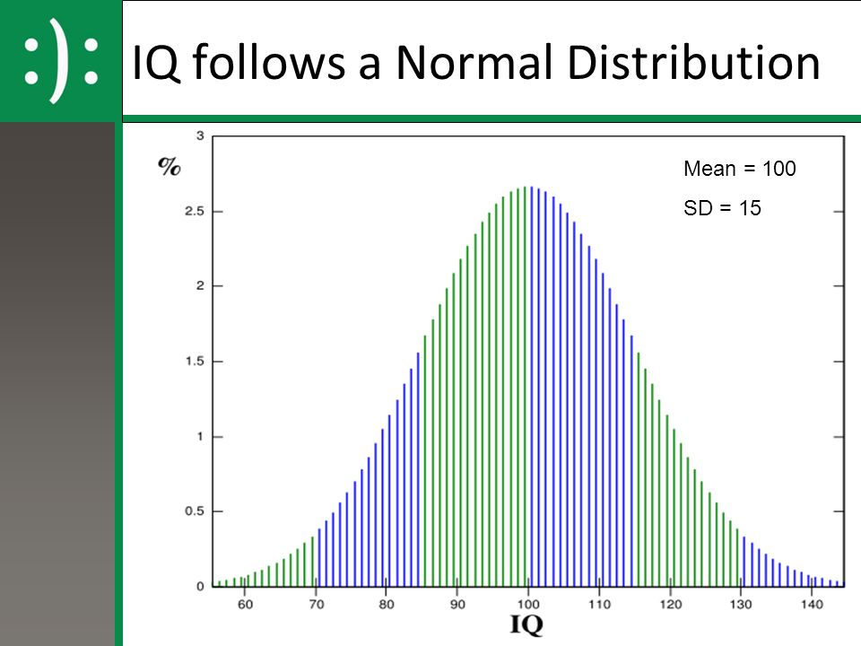 IQ follows a Normal Distribution