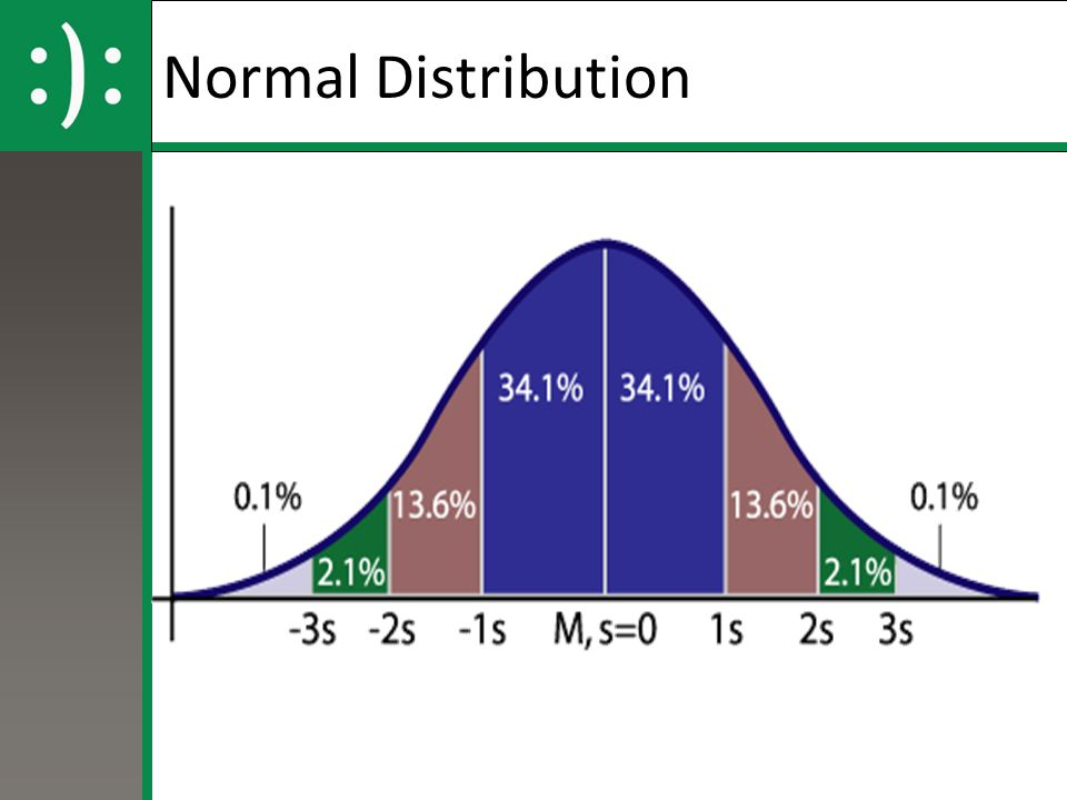 Normal Distribution 21