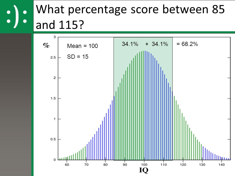 What percentage score between 85 and 115