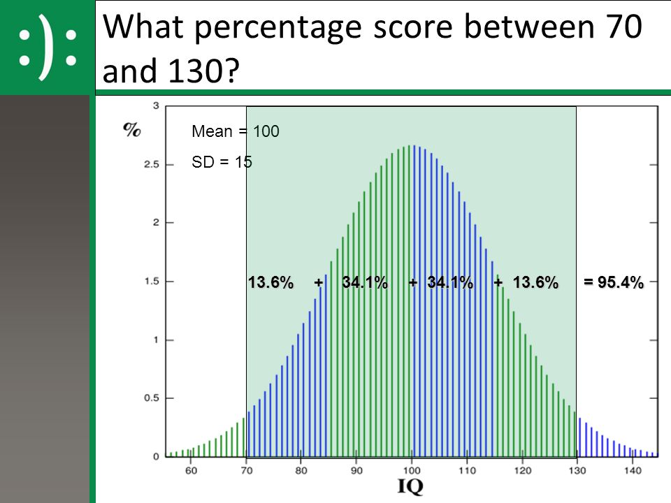 What percentage score between 70 and 130