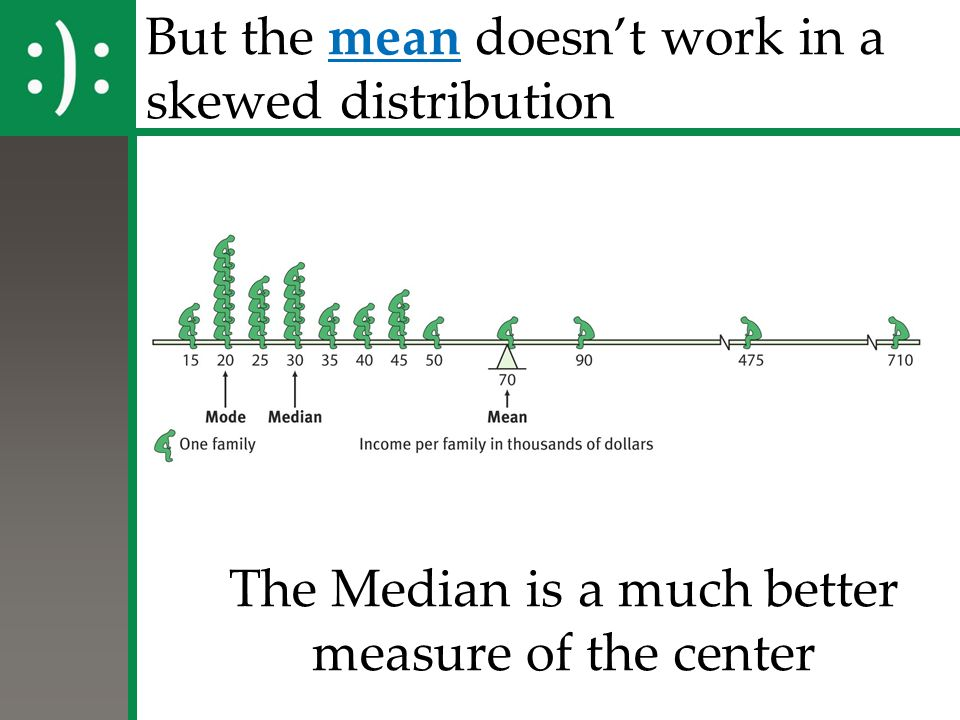 But the mean doesn't work in a skewed distribution