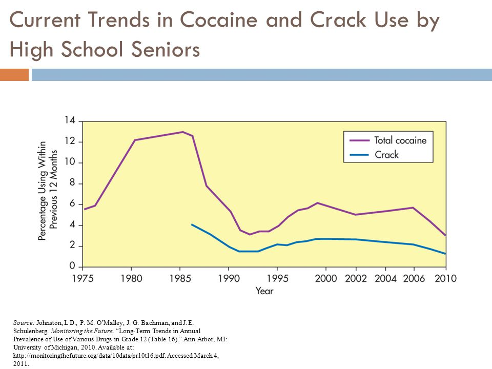 Current Trends in Cocaine and Crack Use by High School Seniors