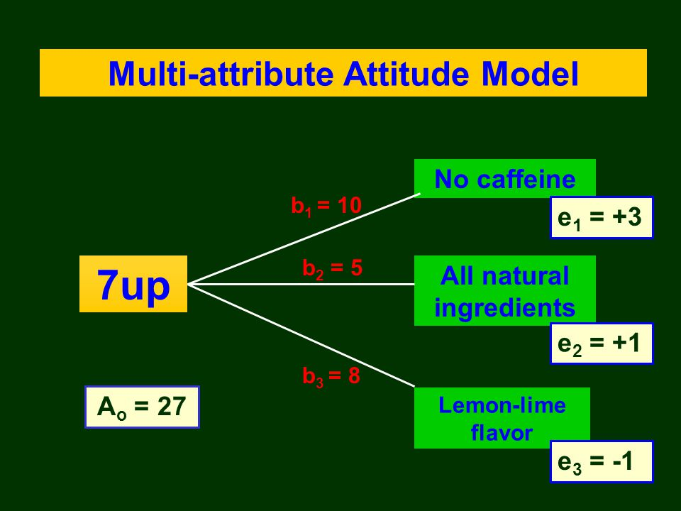 Multi-attribute Attitude Model All natural ingredients