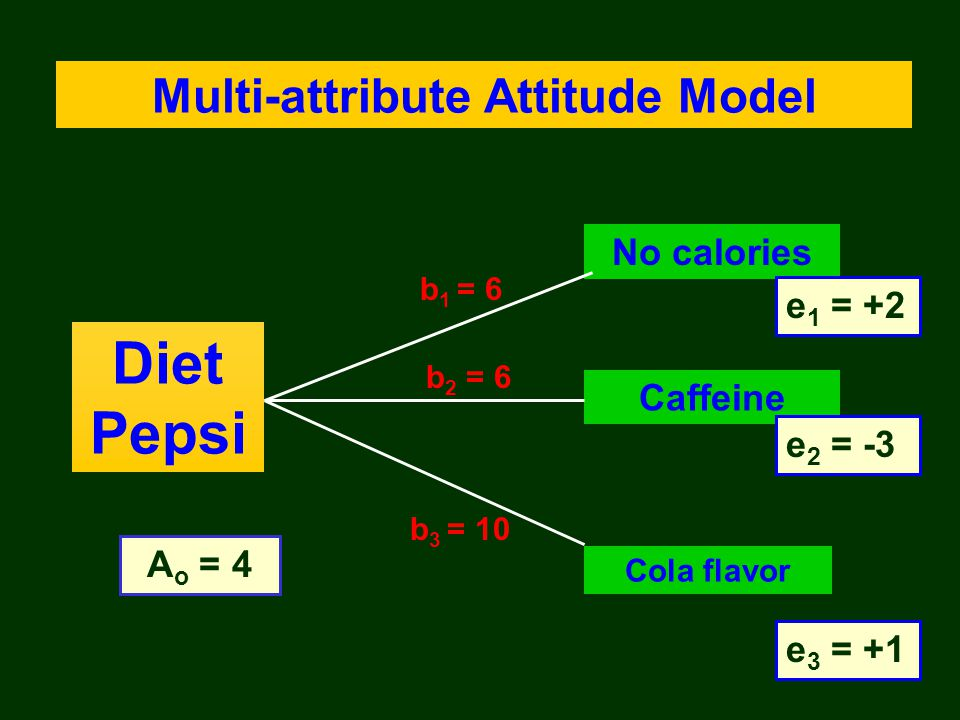 Multi-attribute Attitude Model