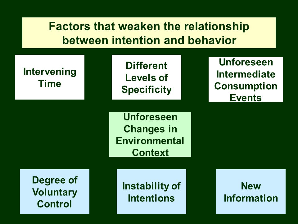Factors that weaken the relationship between intention and behavior