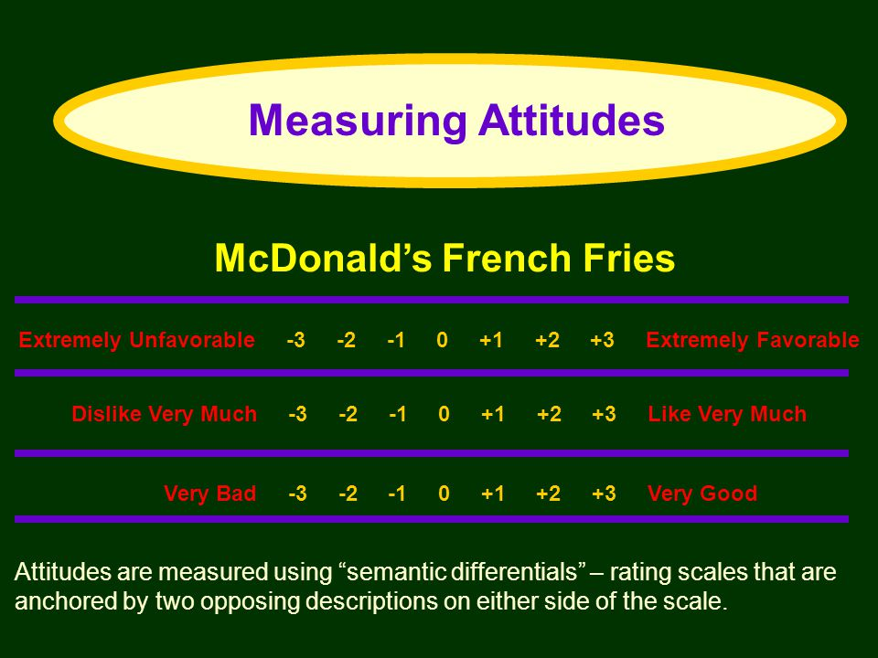 Measuring Attitudes McDonald's French Fries
