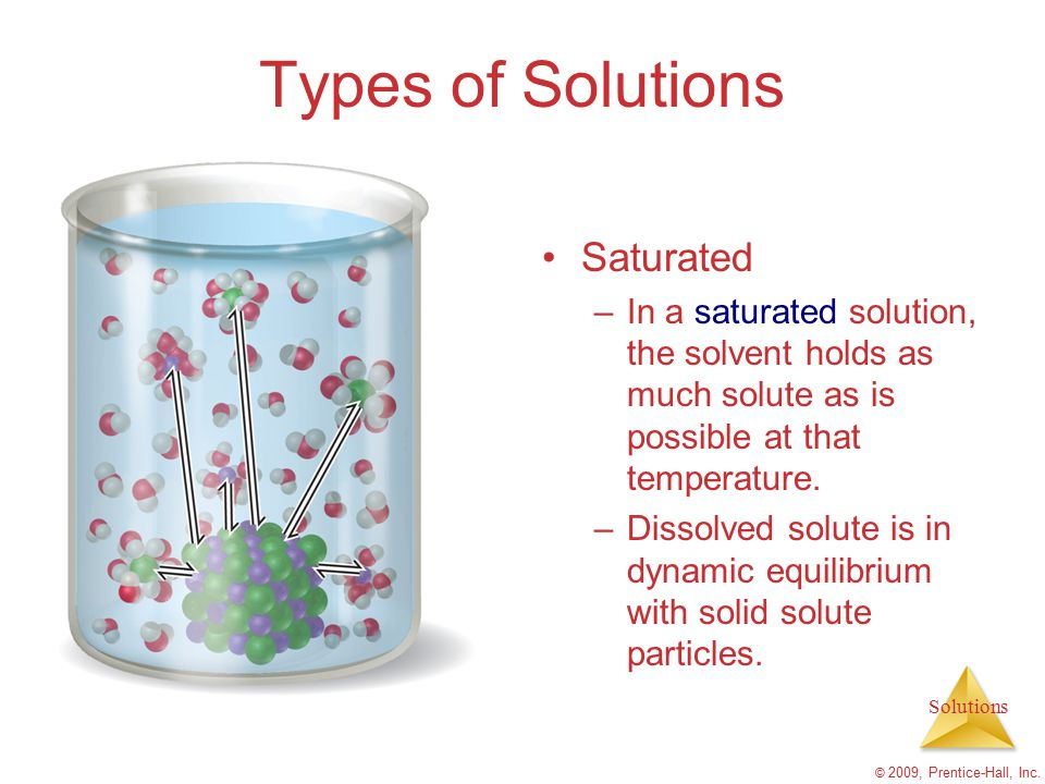 Types of Solutions Saturated