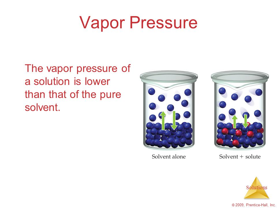 Vapor Pressure The vapor pressure of a solution is lower than that of the pure solvent.